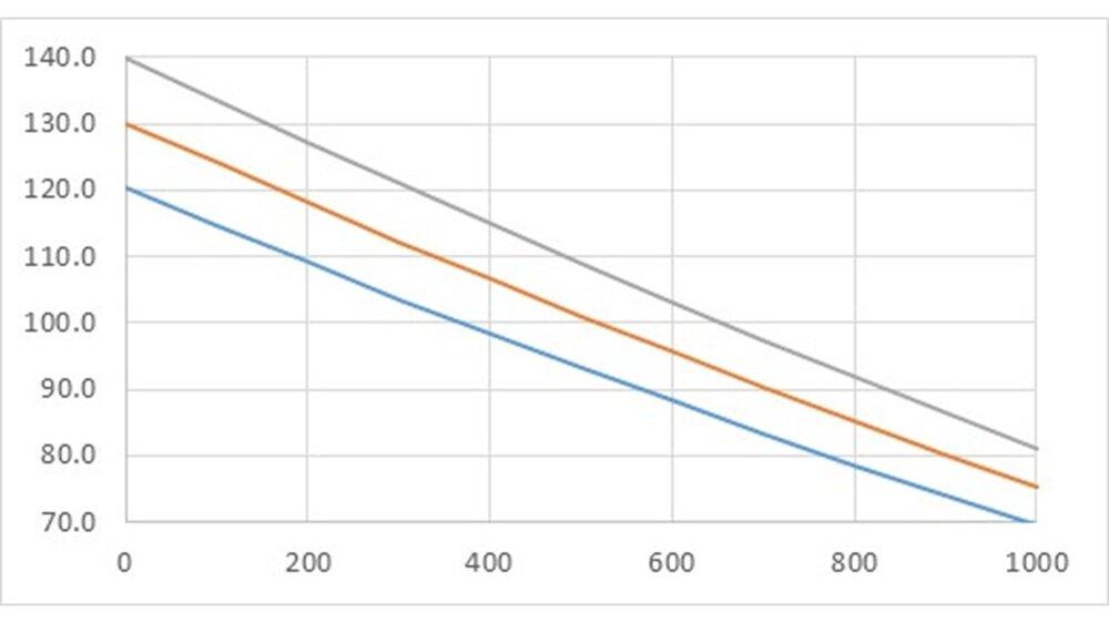 3-cm Mk 103, H-Pzgr L'spur o-Zerl, APCR-T (w), Excel Graph.jpg